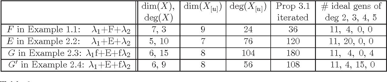 Figure 3 for Distortion Varieties