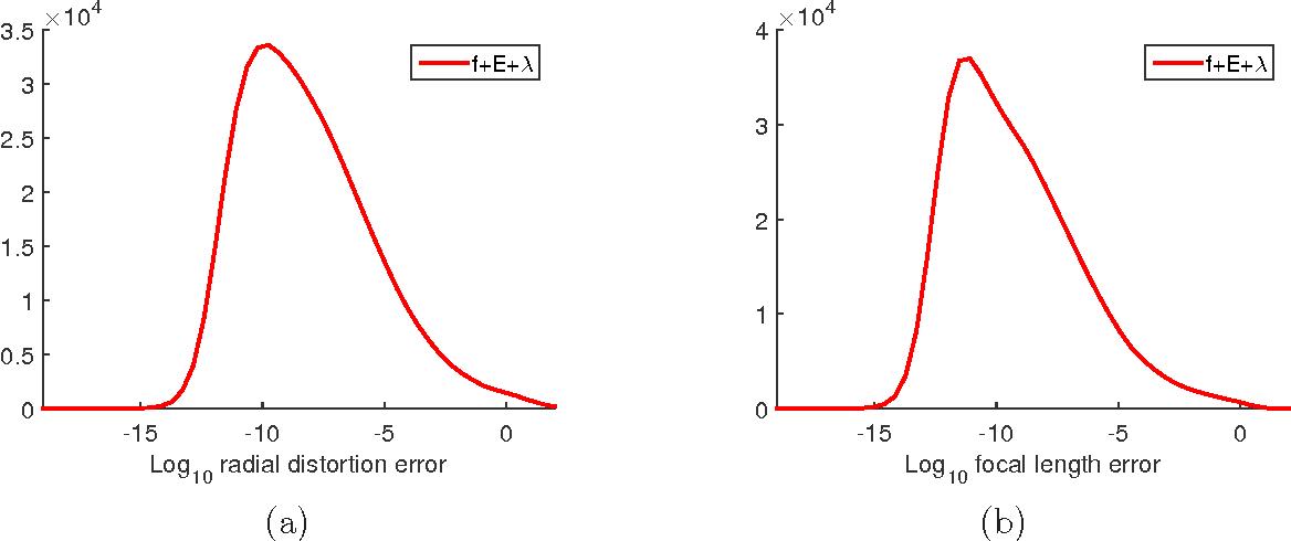 Figure 2 for Distortion Varieties