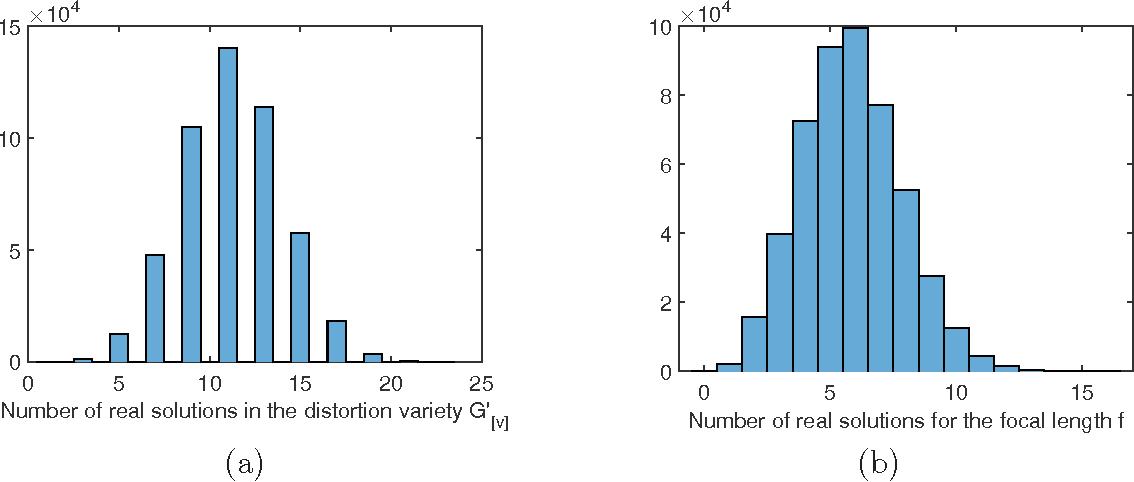 Figure 4 for Distortion Varieties