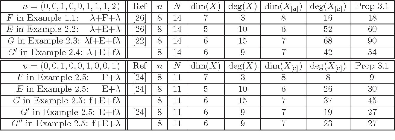 Figure 1 for Distortion Varieties