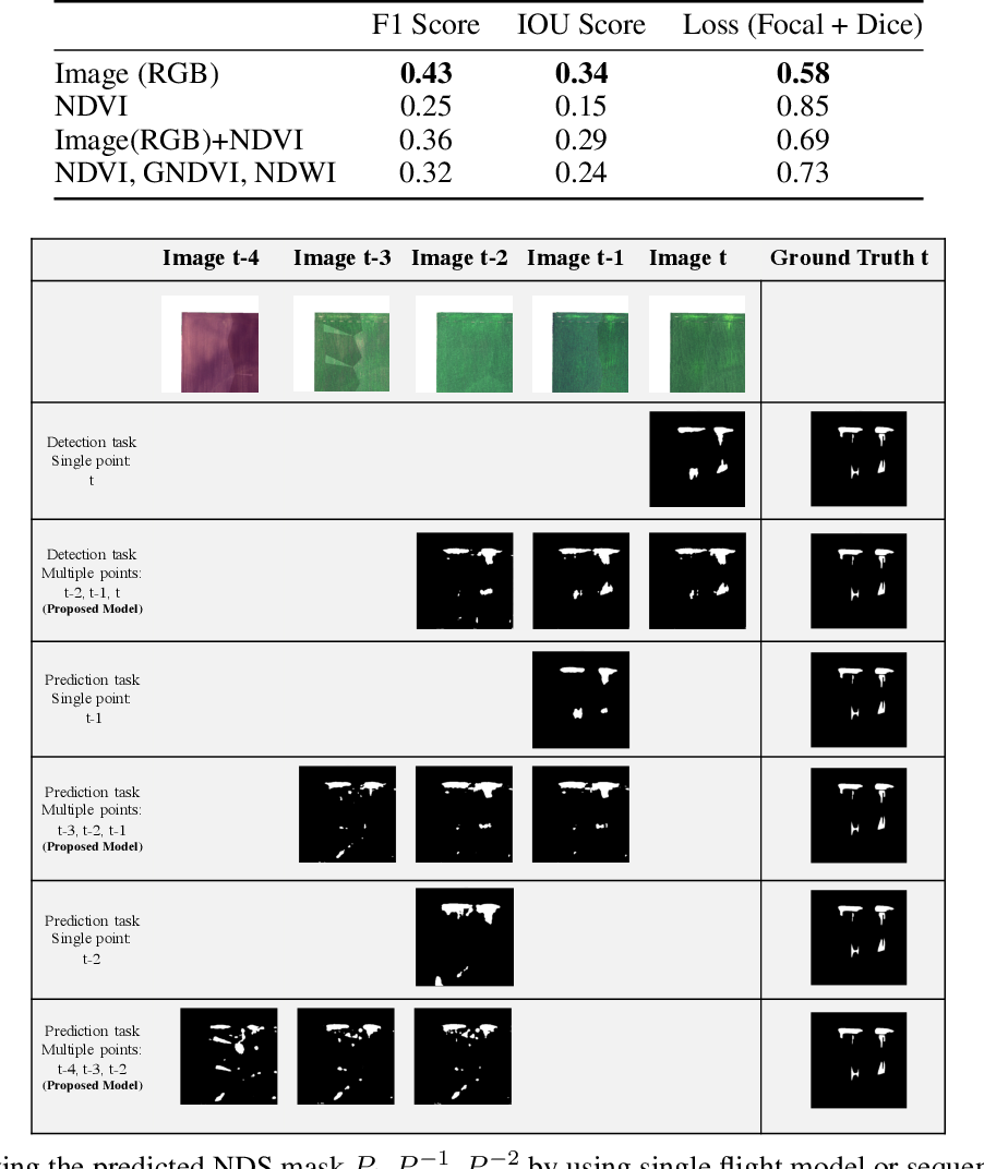Figure 4 for Detection and Prediction of Nutrient Deficiency Stress using Longitudinal Aerial Imagery