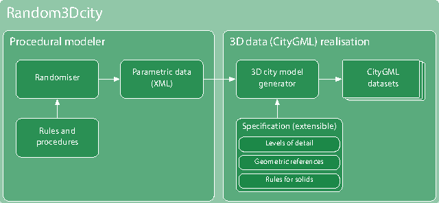 Figure 3 from Generation of multi-LOD 3D city models in CityGML with