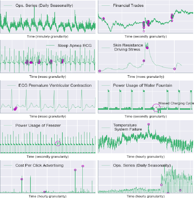 Figure 4 for On the Runtime-Efficacy Trade-off of Anomaly Detection Techniques for Real-Time Streaming Data