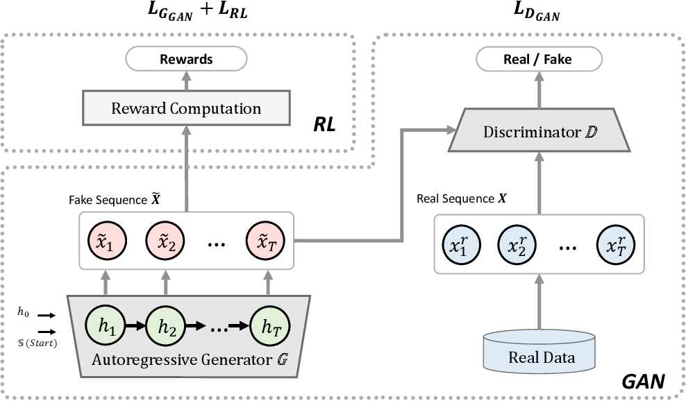 Figure 2 for OptiGAN: Generative Adversarial Networks for Goal Optimized Sequence Generation