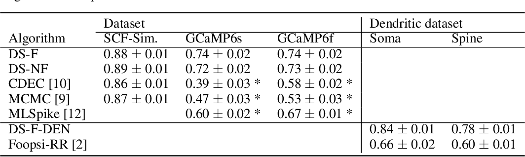 Figure 2 for Fast amortized inference of neural activity from calcium imaging data with variational autoencoders