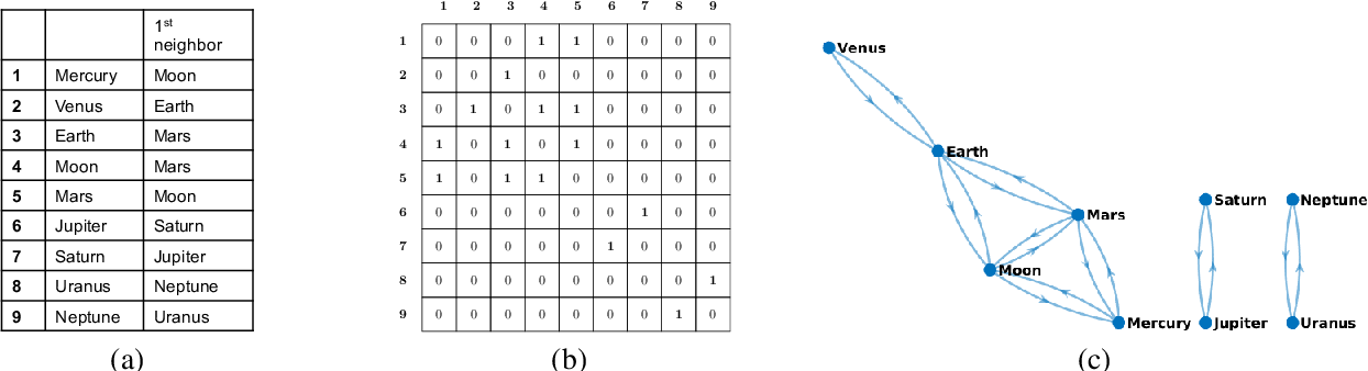 Figure 1 for Efficient Parameter-free Clustering Using First Neighbor Relations