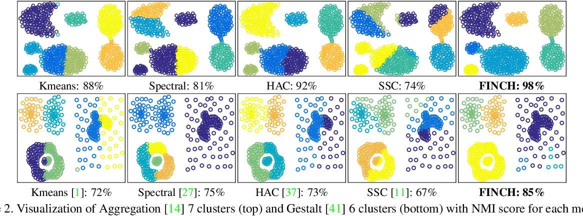 Figure 3 for Efficient Parameter-free Clustering Using First Neighbor Relations