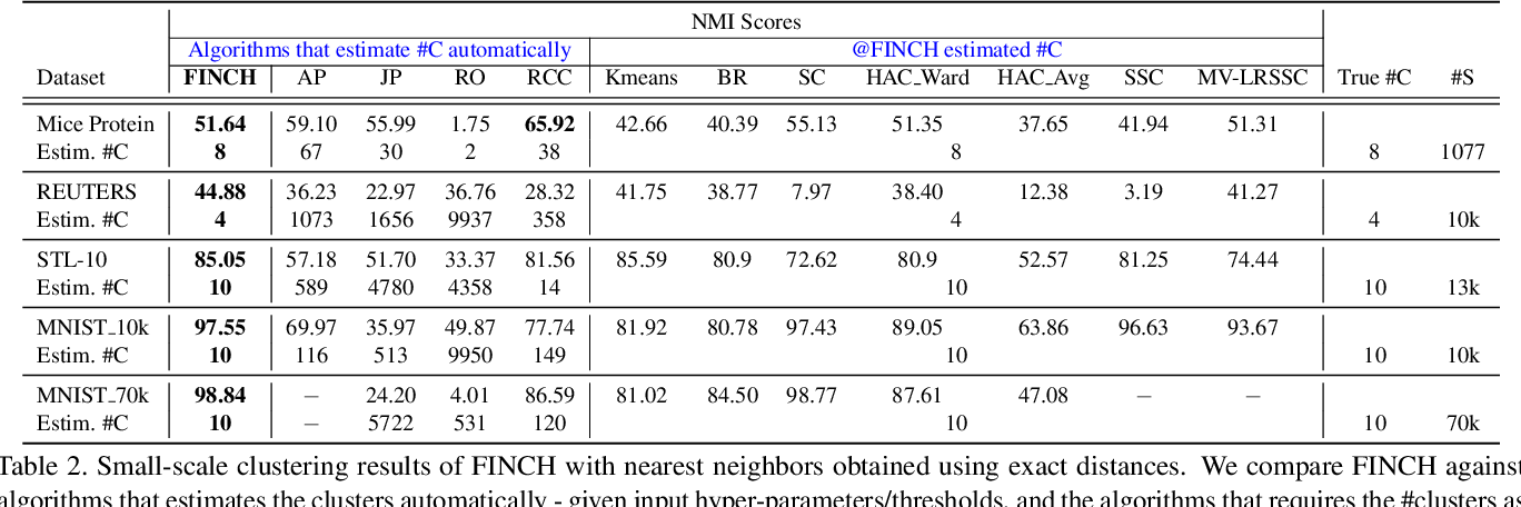 Figure 4 for Efficient Parameter-free Clustering Using First Neighbor Relations