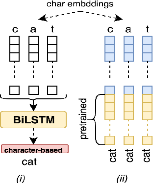 Figure 1 for A Multitask Learning Approach for Diacritic Restoration