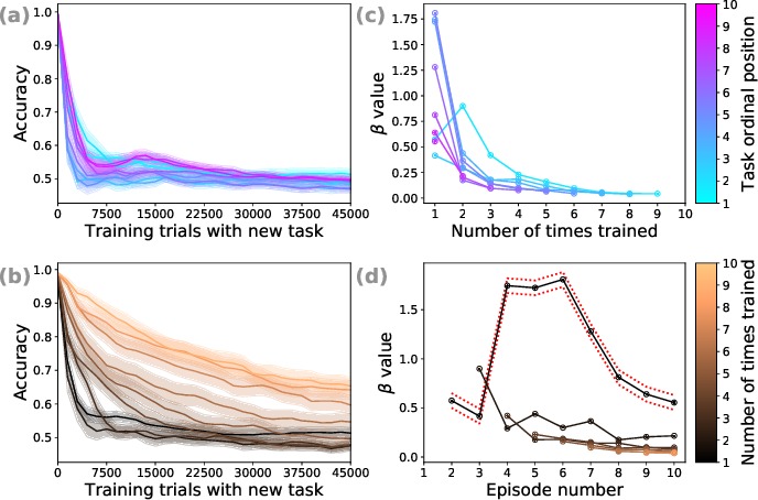 Figure 3 for Sequential mastery of multiple tasks: Networks naturally learn to learn