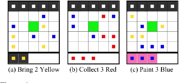 Figure 1 for Emergence of Communication in an Interactive World with Consistent Speakers