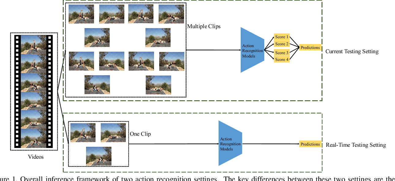 Figure 1 for Towards Real-Time Action Recognition on Mobile Devices Using Deep Models