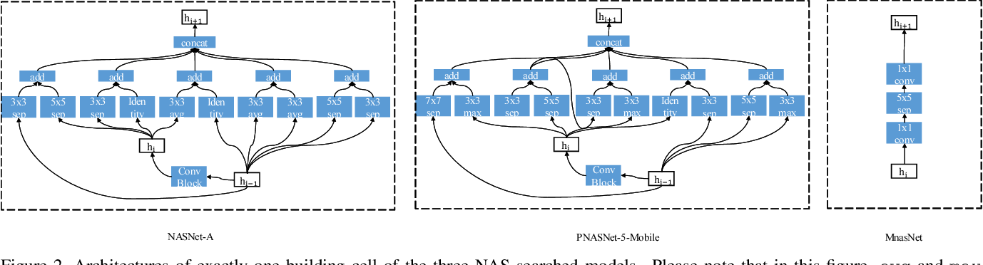 Figure 3 for Towards Real-Time Action Recognition on Mobile Devices Using Deep Models