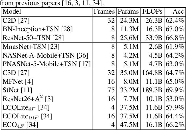 Figure 2 for Towards Real-Time Action Recognition on Mobile Devices Using Deep Models