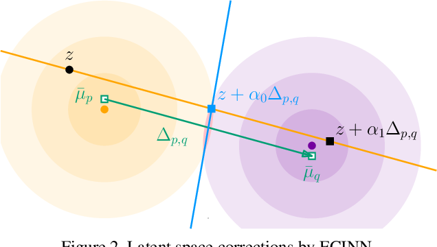 Figure 3 for ECINN: Efficient Counterfactuals from Invertible Neural Networks