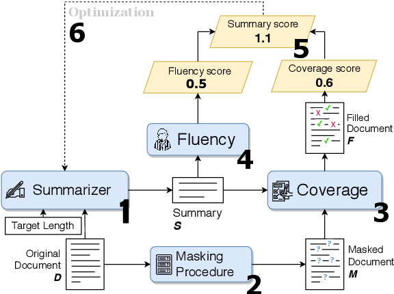 Figure 2 for The Summary Loop: Learning to Write Abstractive Summaries Without Examples