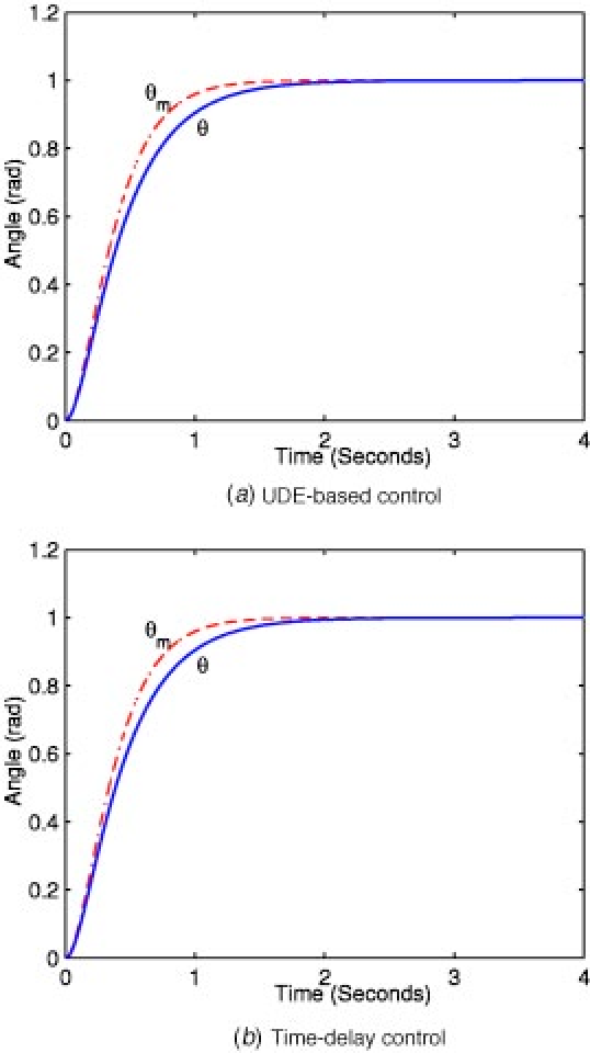 robust control of time delay systems zhong qing chang