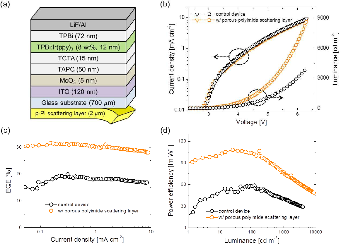Enhanced Outcoupling In Organic Light Emitting Diodes Via A High Diode Diagram Figure 3