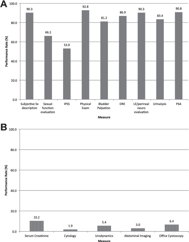 An observational analysis of provider adherence to AUA