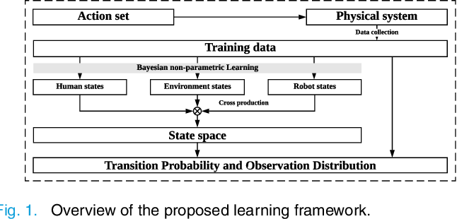 Figure 1 for Vector Autoregressive POMDP Model Learning and Planning for Human-Robot Collaboration