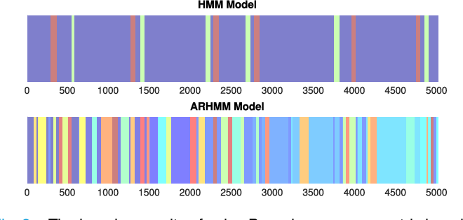 Figure 3 for Vector Autoregressive POMDP Model Learning and Planning for Human-Robot Collaboration