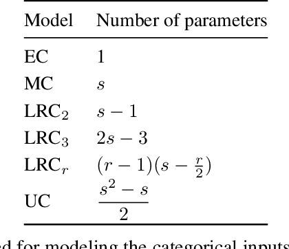 Figure 1 for Gaussian Process Models with Low-Rank Correlation Matrices for Both Continuous and Categorical Inputs