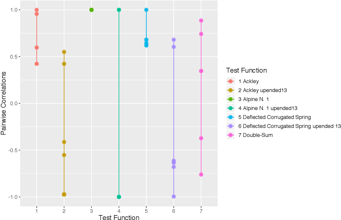 Figure 2 for Gaussian Process Models with Low-Rank Correlation Matrices for Both Continuous and Categorical Inputs