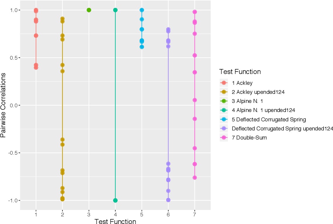 Figure 4 for Gaussian Process Models with Low-Rank Correlation Matrices for Both Continuous and Categorical Inputs