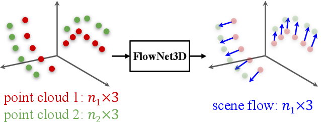 Figure 1 for Learning Scene Flow in 3D Point Clouds