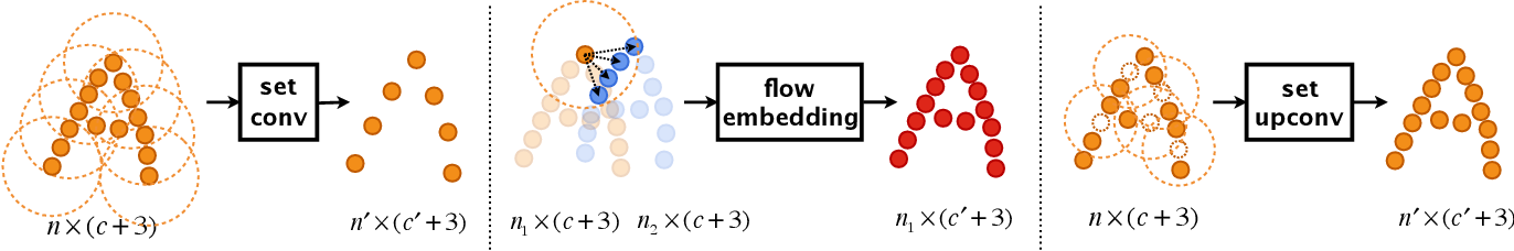 Figure 3 for Learning Scene Flow in 3D Point Clouds