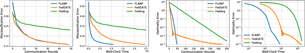 Figure 1 for Straggler-Resilient Federated Learning: Leveraging the Interplay Between Statistical Accuracy and System Heterogeneity