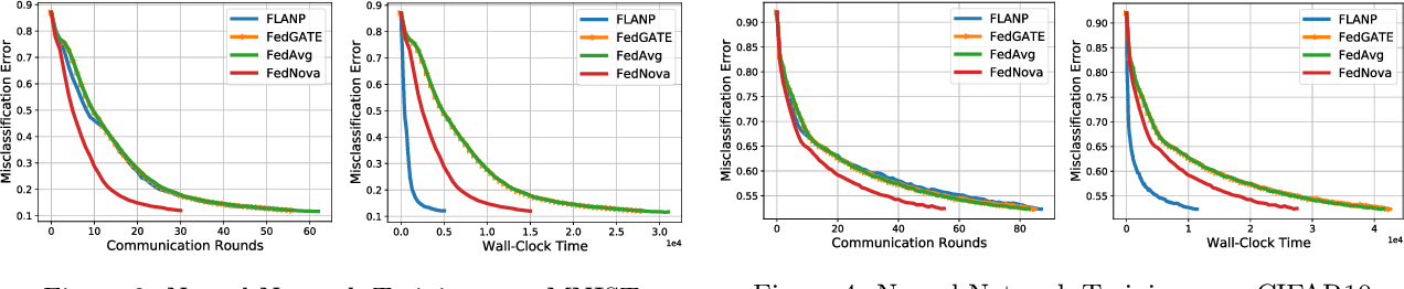 Figure 3 for Straggler-Resilient Federated Learning: Leveraging the Interplay Between Statistical Accuracy and System Heterogeneity