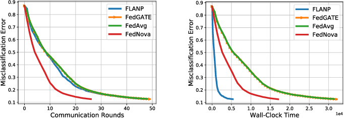 Figure 4 for Straggler-Resilient Federated Learning: Leveraging the Interplay Between Statistical Accuracy and System Heterogeneity
