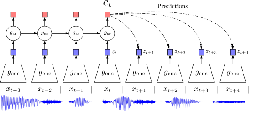 Figure 2 for Fast Development of ASR in African Languages using Self Supervised Speech Representation Learning