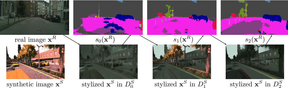 Figure 1 for Domain Stylization: A Strong, Simple Baseline for Synthetic to Real Image Domain Adaptation