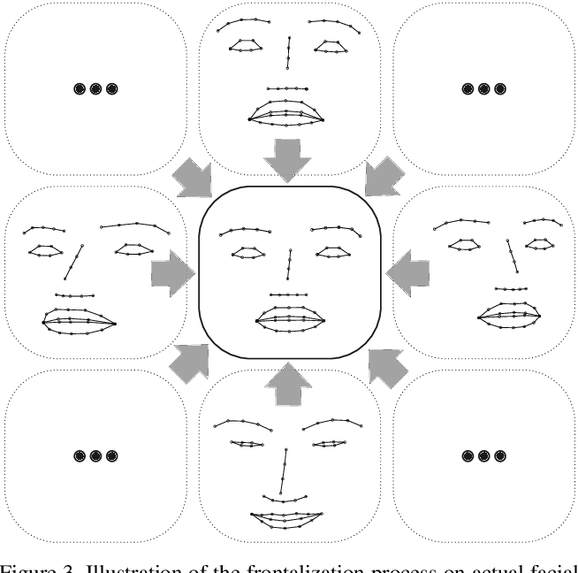 Figure 4 for Efficient Facial Expression Analysis For Dimensional Affect Recognition Using Geometric Features