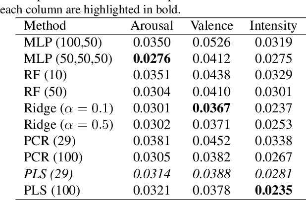 Figure 2 for Efficient Facial Expression Analysis For Dimensional Affect Recognition Using Geometric Features