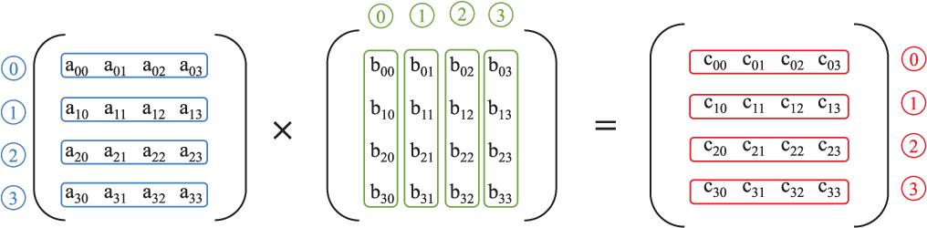 32-Bit 4 × 4 Bit-Slice RSFQ Matrix Multiplier - Semantic Scholar