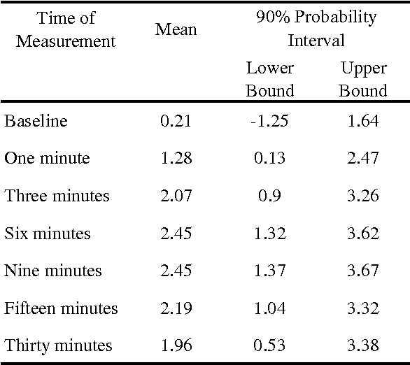 Table 3 from Early Scholars A Comparison Of Bayesian And