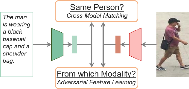 Figure 1 for Adversarial Representation Learning for Text-to-Image Matching