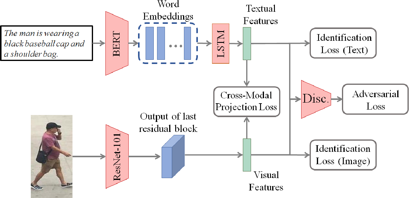 Figure 3 for Adversarial Representation Learning for Text-to-Image Matching