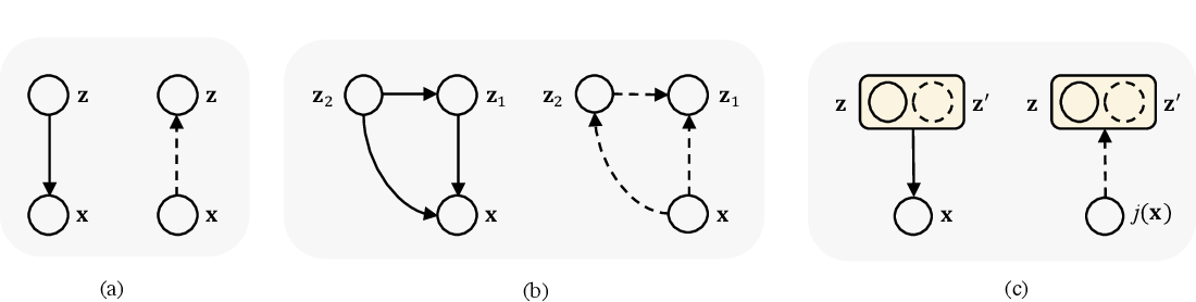 Figure 3 for Jigsaw-VAE: Towards Balancing Features in Variational Autoencoders