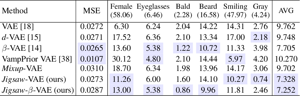 Figure 2 for Jigsaw-VAE: Towards Balancing Features in Variational Autoencoders
