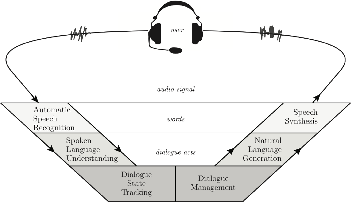 Figure 1 for Building Advanced Dialogue Managers for Goal-Oriented Dialogue Systems