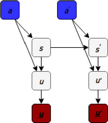 Figure 3 for Building Advanced Dialogue Managers for Goal-Oriented Dialogue Systems