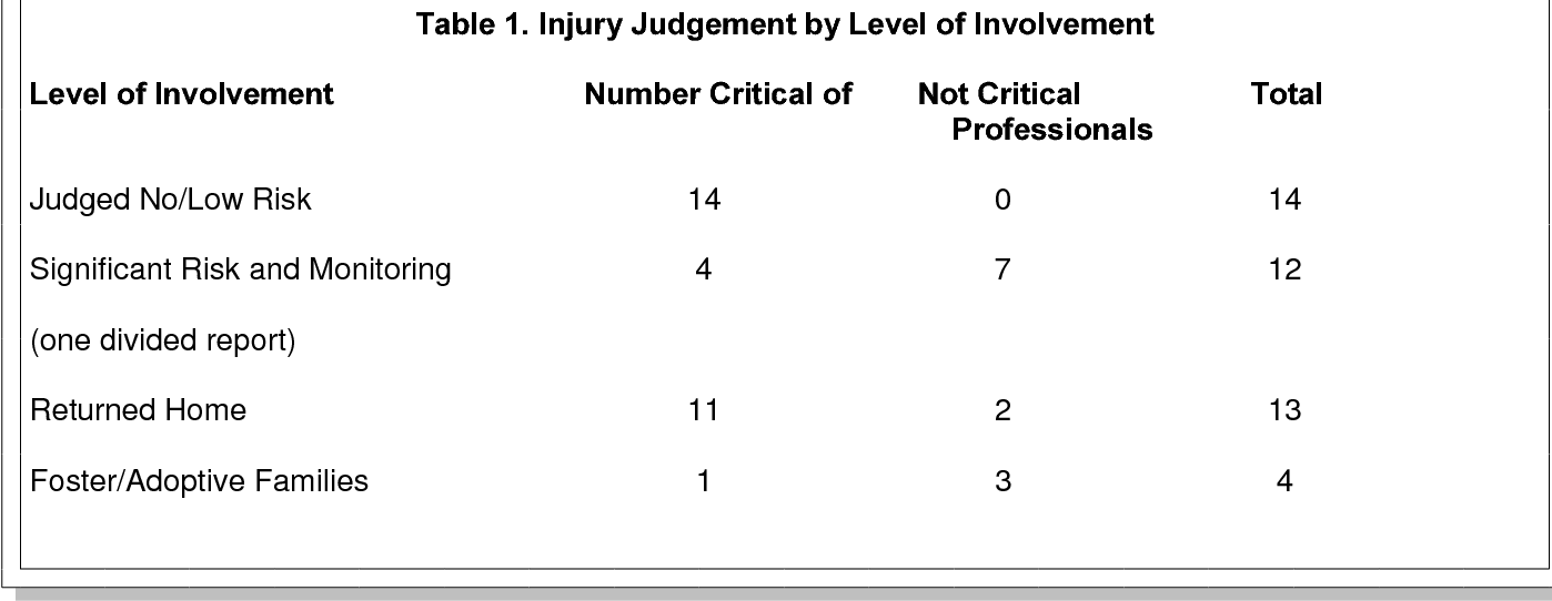 Table 1. Injury Judgement by Level of Involvement