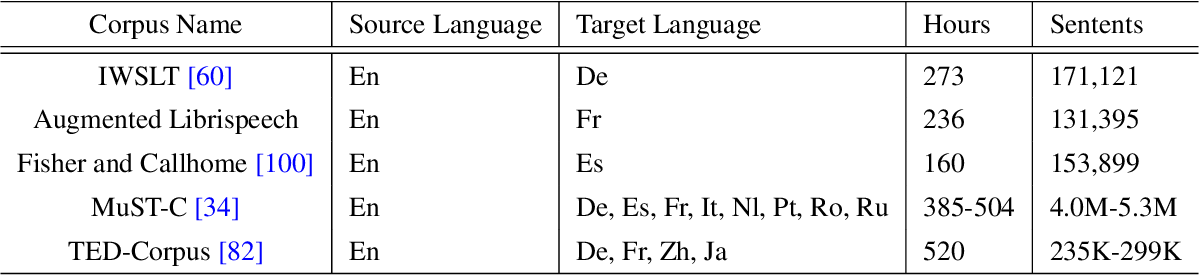 Figure 2 for Neural Machine Translation: Challenges, Progress and Future