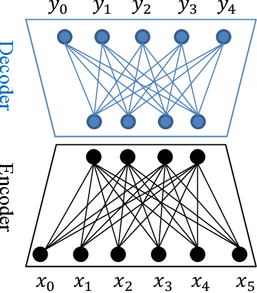 Figure 1 for Neural Machine Translation: Challenges, Progress and Future