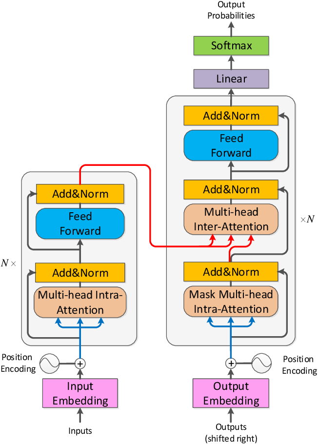 Figure 3 for Neural Machine Translation: Challenges, Progress and Future