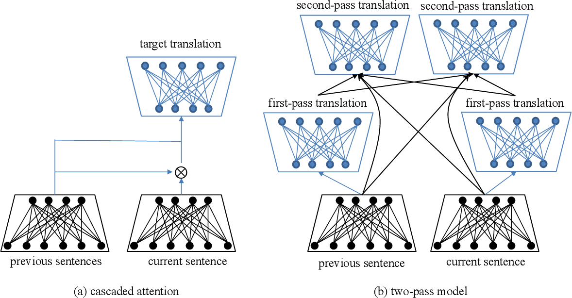 Figure 4 for Neural Machine Translation: Challenges, Progress and Future
